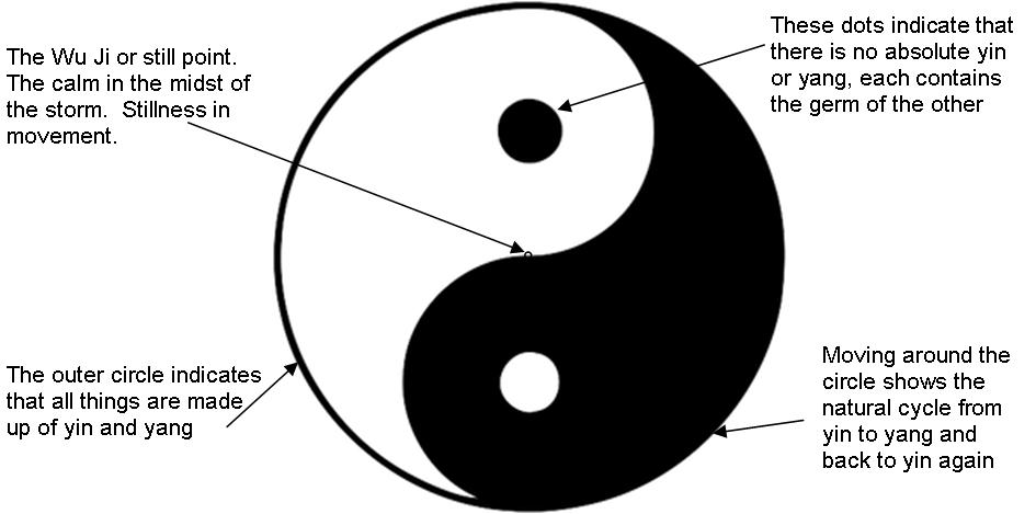 meaning-of-Yin-Yang-symbol